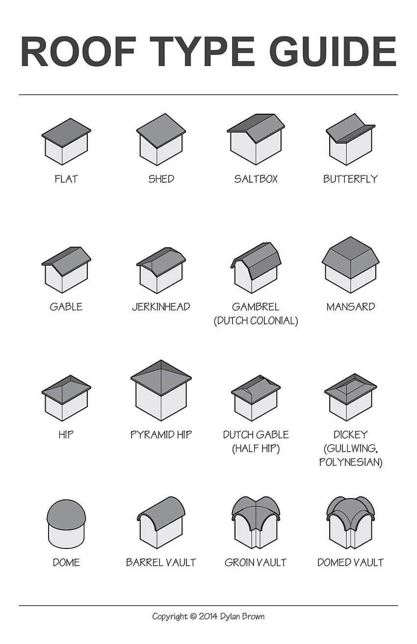 Roof types an illustrative guide dylan brown designs for Different types of design styles