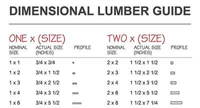 Dimensional Lumber Guide