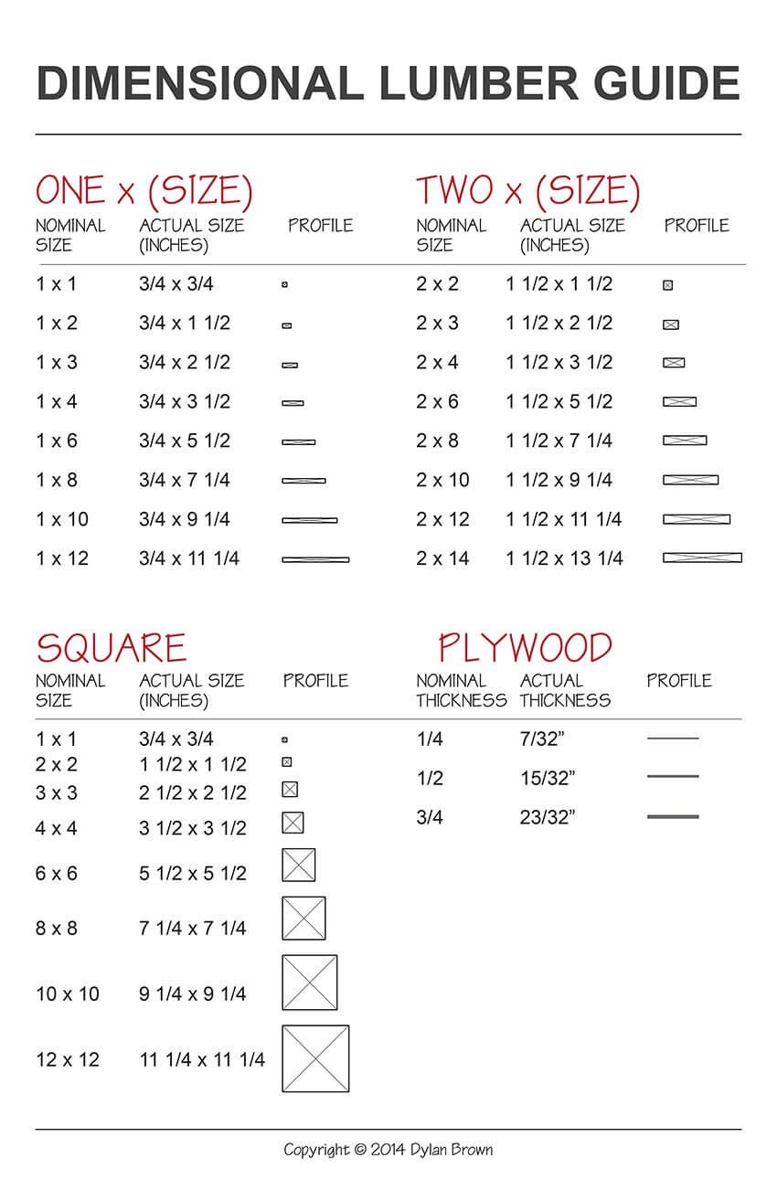 dimensional lumber sizes guide